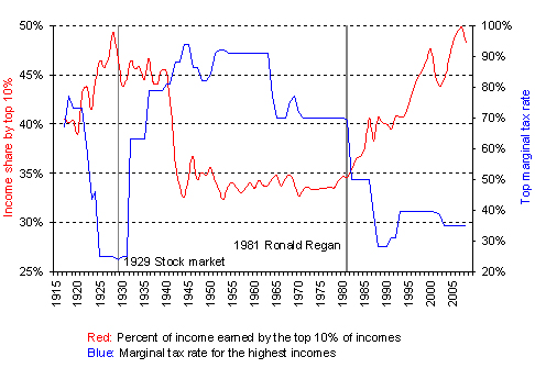 Income share and top marginal tax rate