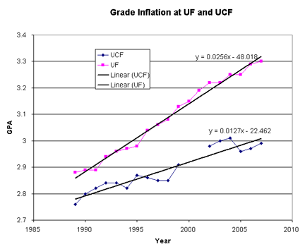 Ucf Gpa Requirements >> Uf Students Are Smarter Than Ucf Students Confronting Mediocrity