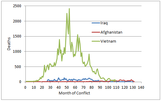 Monthly deaths in Vietnam, Iraq and Afghanistan