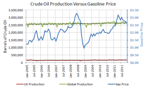 Crude oil production versus gasoline prices