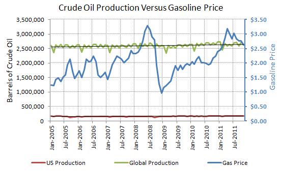 Crude oil production versus gasoline prices