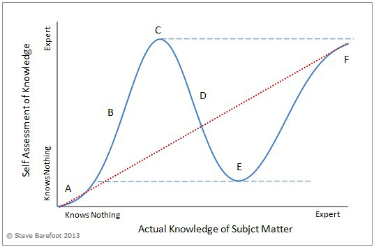 Graphical representation of the Dunning Kruger Effect.