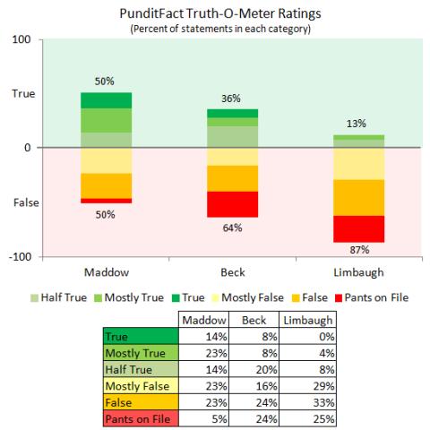 pundit-true-false