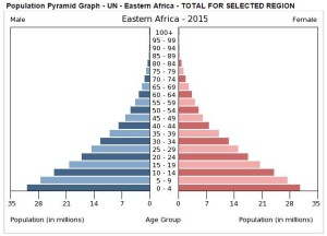 Pop Pyramid E Africa