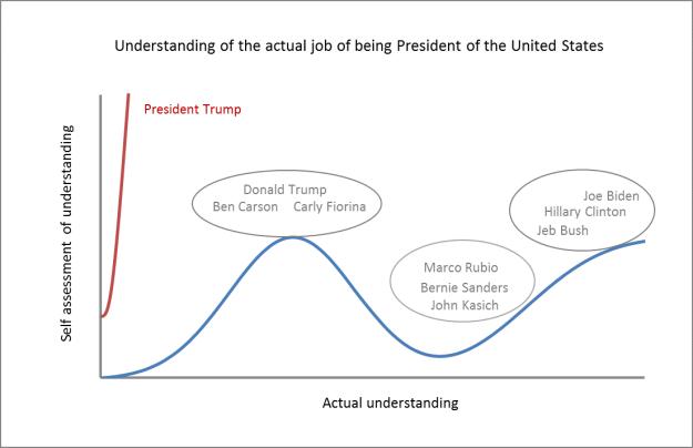 President Trump and Donald Trump