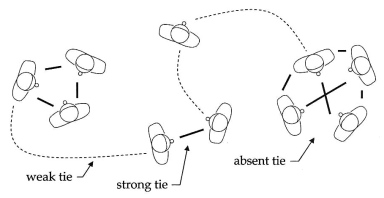 Tie-network