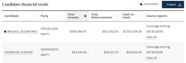 3 Brooks v Thornton financing